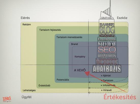 Az internet stratégia összefüggései