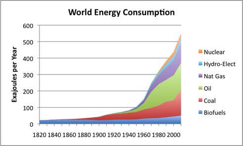 A világ energiafogyasztása