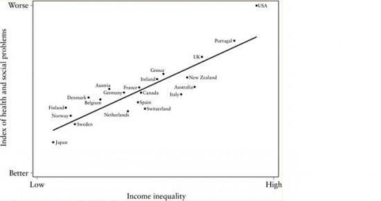 Egyelőség és szociális indikátorok