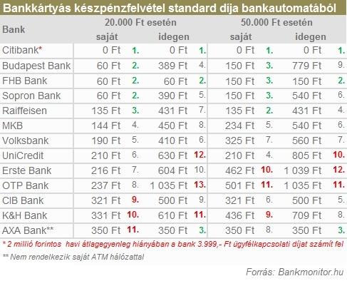 Bankkártyás készpénzfelvétel standard díja bankautomatából