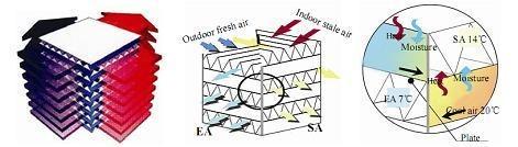 levegő / levegő hőcserélő