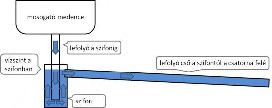 szifon1.jpg