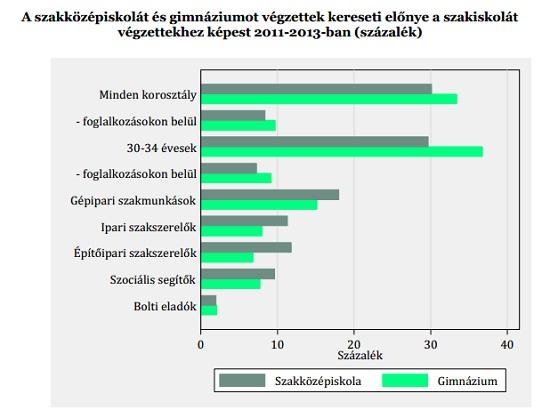 Forrás: MTA KRTK KTI - Corvinus Egyetem: Az érettségi védelmében című tanulmány